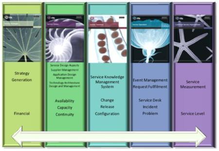 ITIL v3 core books versus old ITIL v2processes