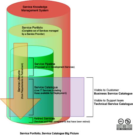 Service Portfolio Big Picture - ITILv3