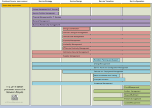 ITIL 2011 Processes across the Service Lifecycle, some rights reserved