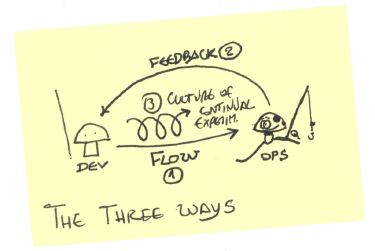 The three ways